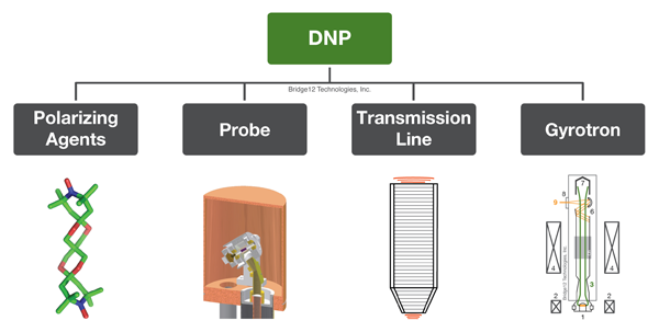 Components of a DNP-NMR System
