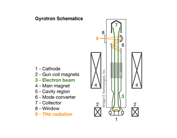 Schematic showing how a gyrotron works